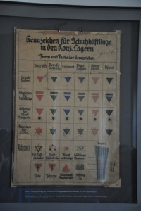 Badge system for prisoners at the concentration camps.
